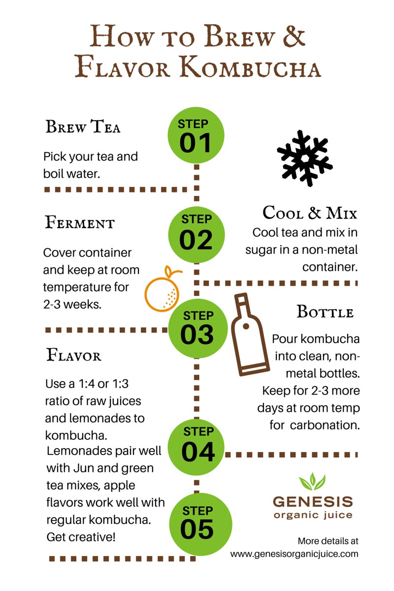 how to brew and flavor kombucha